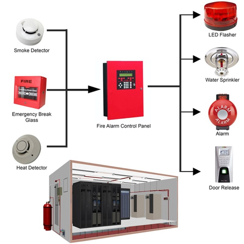 Fire Suppression & Detection Systems